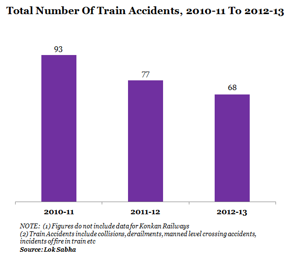 1_Total Number of Train Accidents