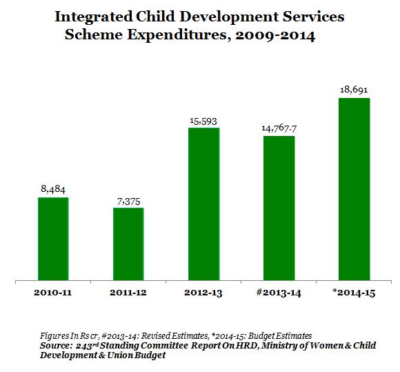 2 icds graph
