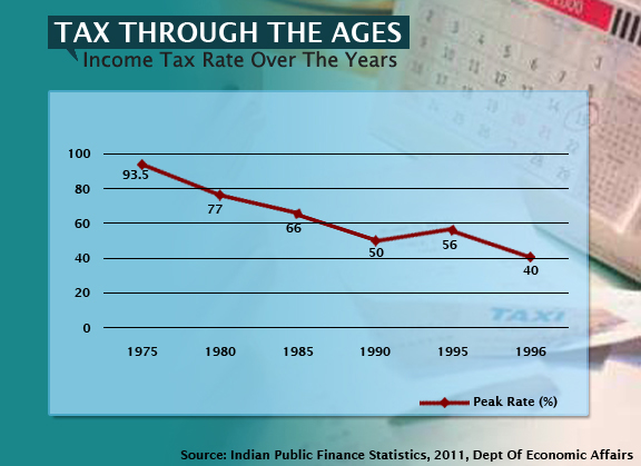 Tax-Through-Ages-New