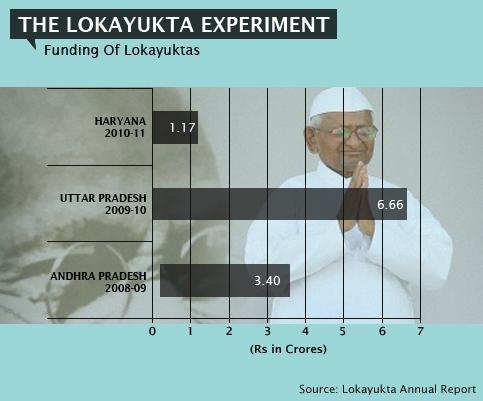 The-Lokayukta-Experiment