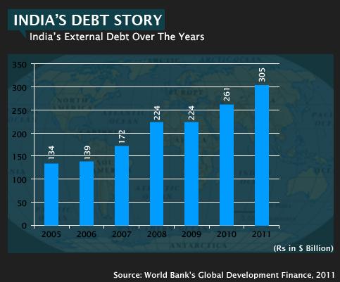 1.-Indias-External-Debt-1