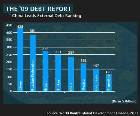 2.-External-Debt-Rankings-2009-2