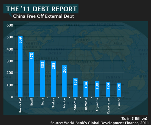 3.-External-Debt-Rankings-2011-3