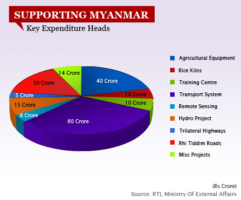 SUPPORTING MYANMAR