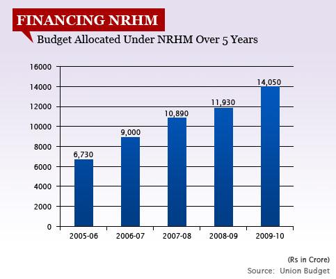 1.-FINANCING-NRHM