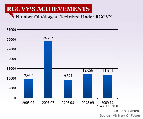 RGGVY'S ACHIEVEMENTS changed