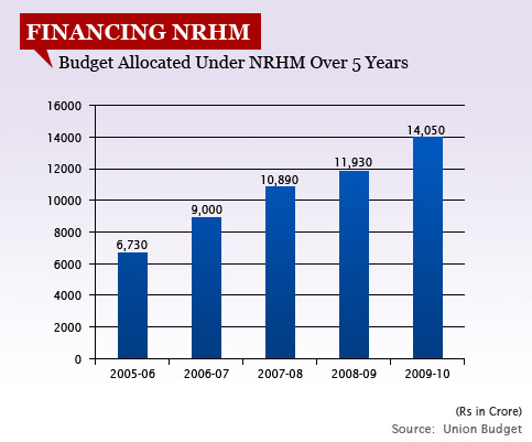 FINANCING NRHM