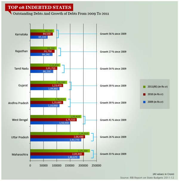 indias-most-indebted-states