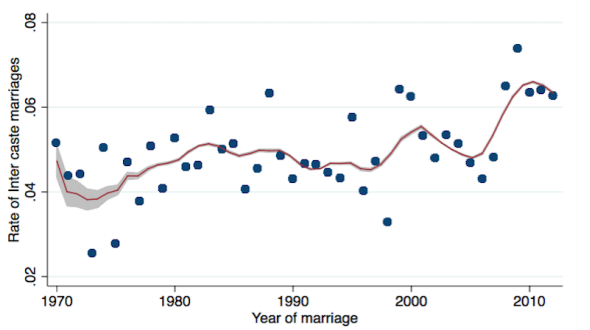 Inter-Caste Marriages