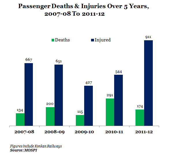 2_Passenger Deaths & Injuries Over 5 Years