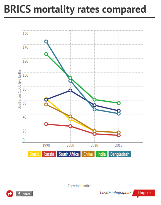 5th graph