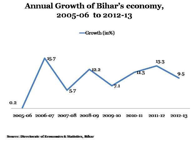 Bihar Story Graph 1-620x450-26042013