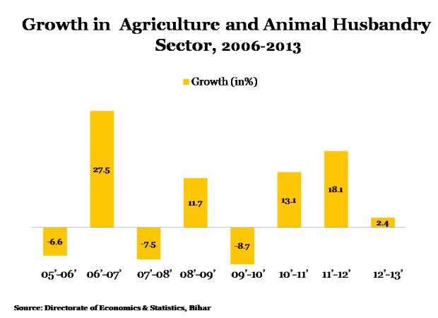 Bihar Story Graph 2-620x450-26042013