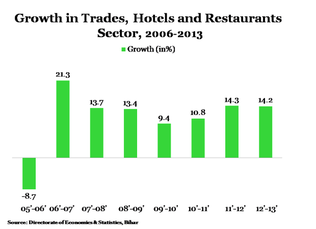 Bihar Story Graph 3-620x450-26042013