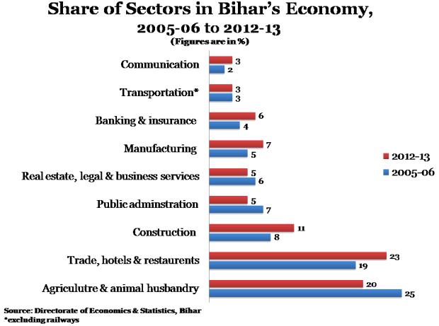 Bihar Story Graph 5-620x450-26042013