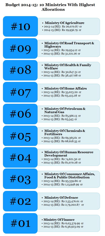Budget 2014-15 min countdown