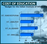 Budget Allocation for Institutes 2-SC-WIDTH 160px_HT 150px