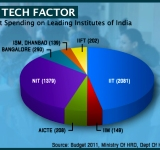 Budget Allocation for Institutes-SC-WIDTH 160px_HT 150px