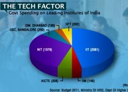 Budget Allocation for Institutes-VIZ-WIDTH 250px_HT 180px