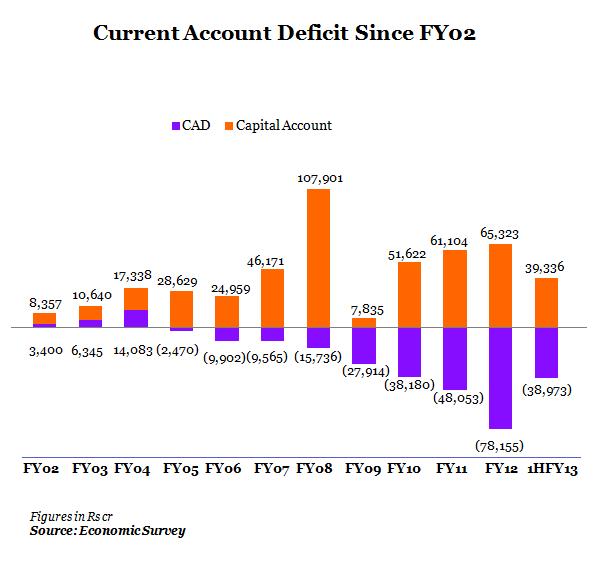 CHART 1-CURRENT ACCOUNT DEFICIT