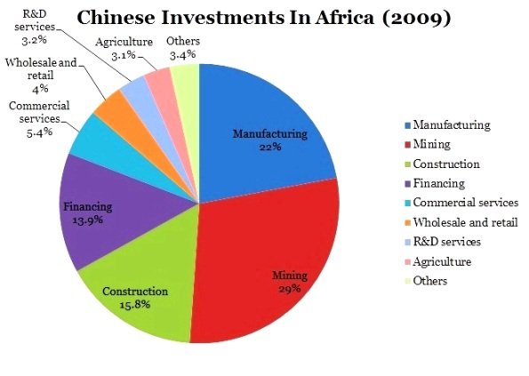 Chinese Investments 4