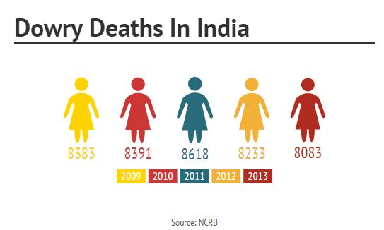 Dowry Deaths