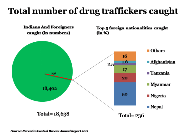 Drug Traffickers Caught - 620x460-23042013