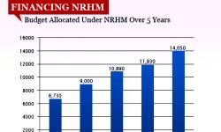 FINANCING NRHM- viz-width 250PX_ht 180PX