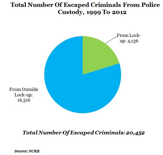 Figure 1 a Total Escaped Criminals
