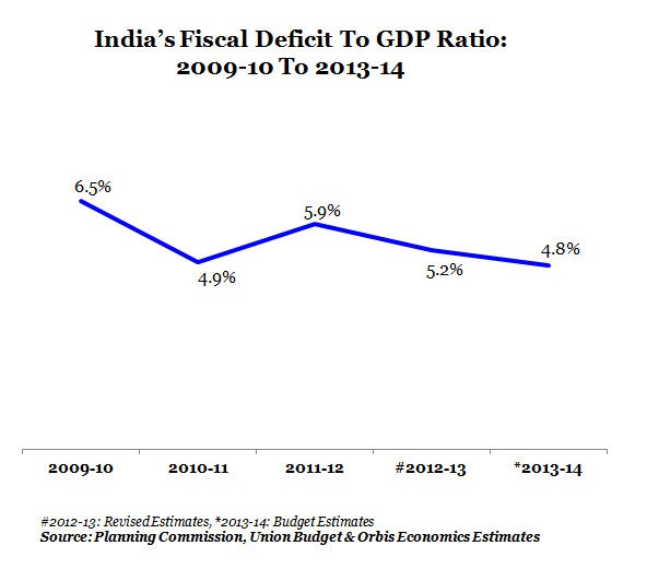 GRAPH 1- INDIA'S FISCAL DEFICIT TO GDP RATIO