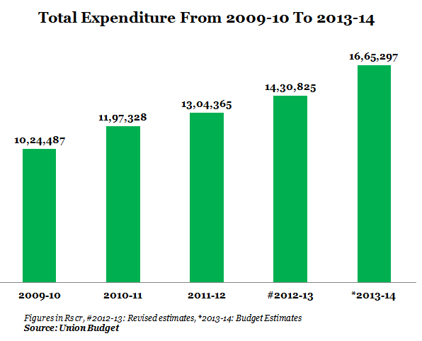 GRAPH 1 Total Expenditure From 2009-10 To 2013-14