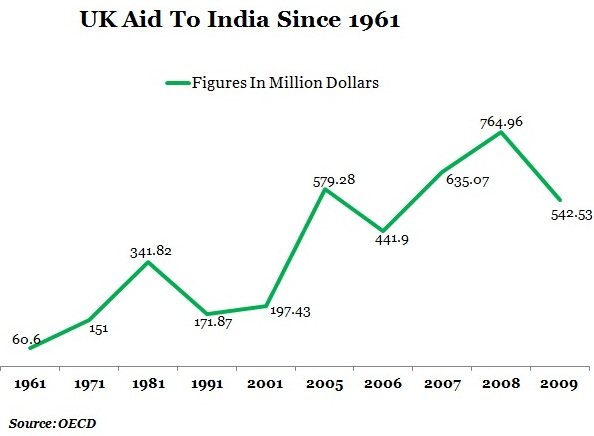 GRAPH-1-UK-AID-TO-INDIA1