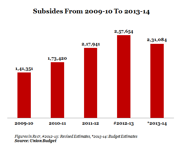 GRAPH 3 Subsides From 2009-10 To 2013-14
