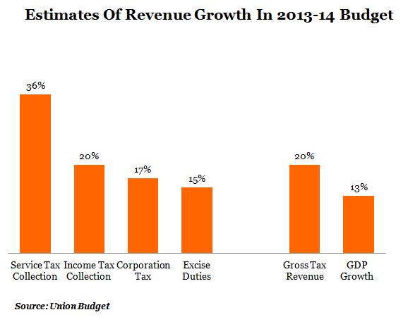 GRAPH 4 Estimates Of Revenue Growth In 2013-14 Budget