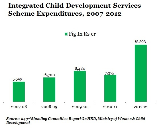 ICDS-EXPENDITURE-GRAPH