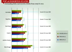 INDIA'S MOST INDEBTED STATES-VIZ-WIDTH 250px_HT 180px