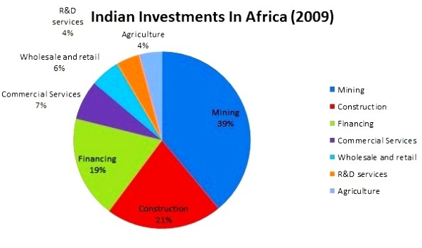 Indian investments