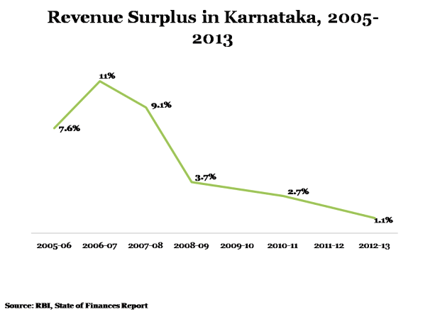 Karnataka indicators 1a