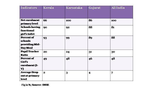Karnataka indicators 4a