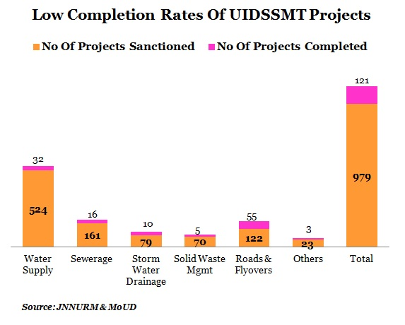 LOW-UIDSSMT-PROJECT-COMPLETION-RATE-TABLE-2-B