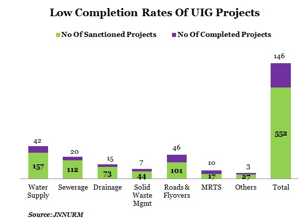 LOW-UIG-PROJECT-COMPLETION-RATE-TABLE-2-A