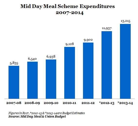 MID DAY MEAL GRAPHS