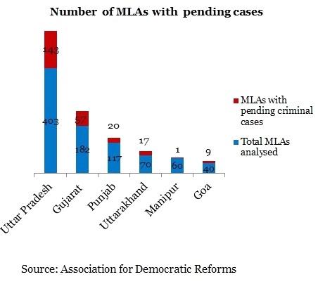 MLAs Criminal Charges Bar Chart - 450x345 - 25122012