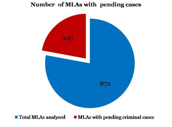 MLAs-Criminal-Charges-Pie-600x444-25122012