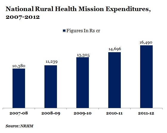NRHM-EXPENDITURE-GRAPH