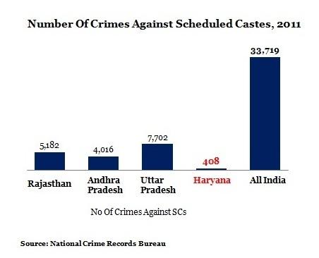 No-Of-Crimes-Against-SCs-Option-4
