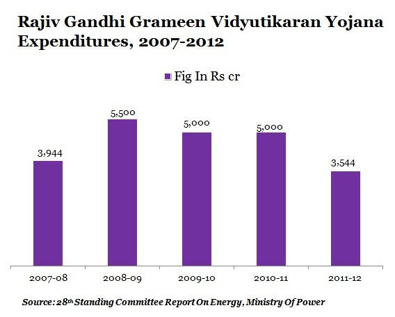 RGGVY-EXPENDITURE-GRAPH