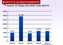 RGGVY'S ACHIEVEMENTS changed-VIZ-WIDTH 250px_HT 180px