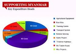 SUPPORTING MYANMAR-VIZ-WIDTH 250px_HT 180px