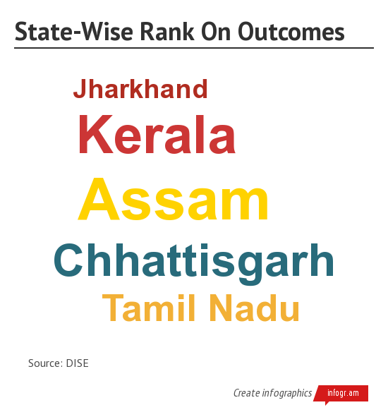 State-Wise Rank On Outcomes